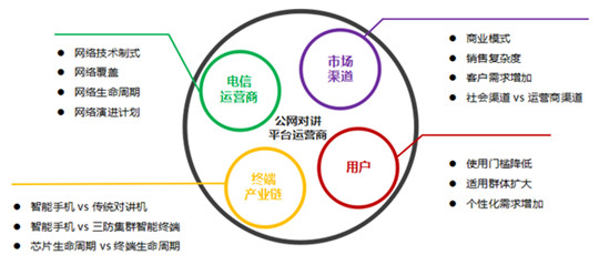 (2)Q-Chat。 高通公司基于3G CDMA2000 1x EVDO标准开发的公网对讲业务技术体制,虽然采用了VoIP技术,但为了提高空口的接续效率,对空口协议进行了优化设计,从而提高了组呼建立延时性能和终端功耗性能。Q-Chat业务平台与高通的终端芯片和中国电信的3G网络是紧耦合关系。中国电信的3G网络全网支持Q-Chat业务,也是当前国内在网用户数最多的公网对讲平台。为了解除Q-Chat业务与电信网络的紧耦合关系,高通于2015年推出了Q-Chat 5.